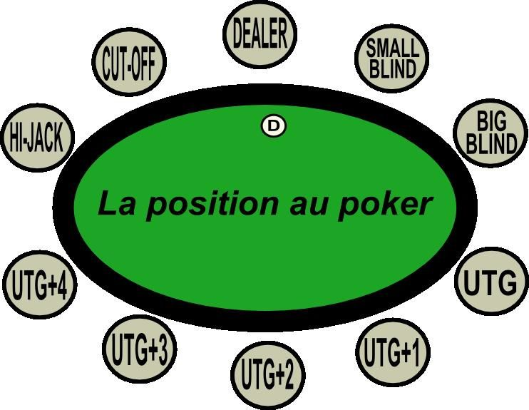 position table poker