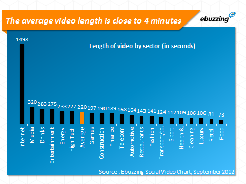 Average video length close to 4 mins