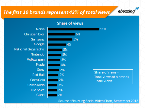 First ten brands represent 42 percent of total views