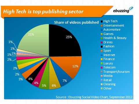 High-tech-top-publishing-sector.png