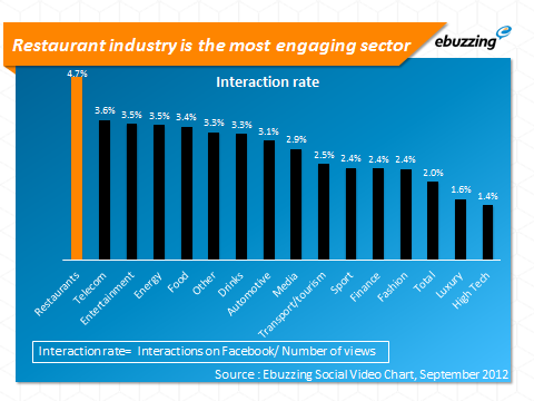 Restaurant industry most engaging sector