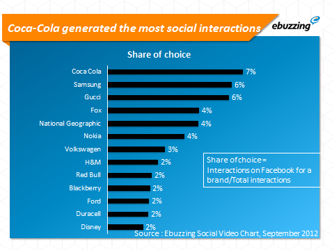 coca cola generated the most social interactions