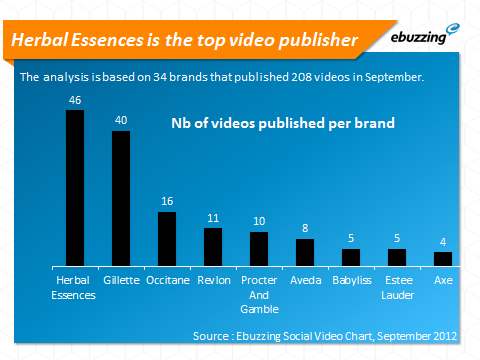 herbal essences is the top video publisher