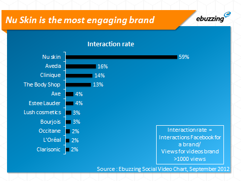 nu skin is the most engaging brand