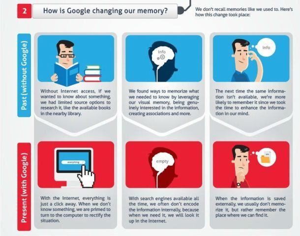 how is google changing our memory