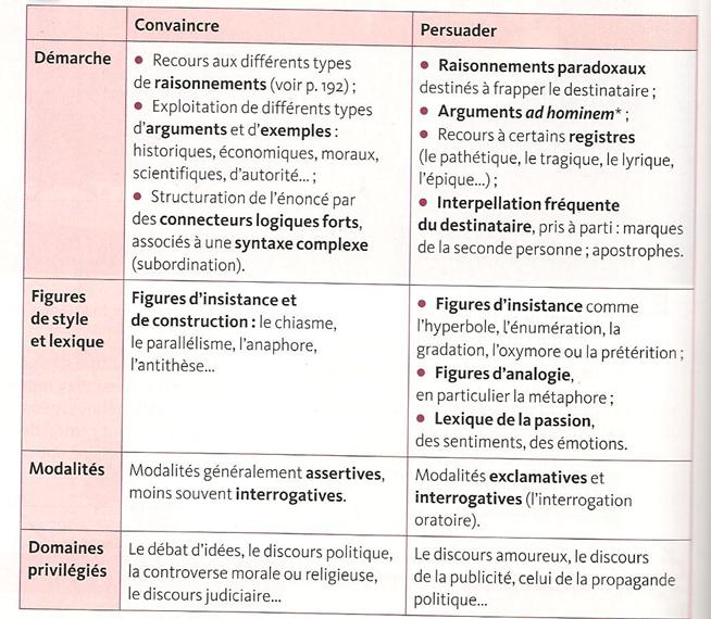 Français/Thèse,Argument,Exemple - classede32
