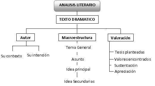 Mitos Y Leyendas Análisis De Una Obra Teatral
