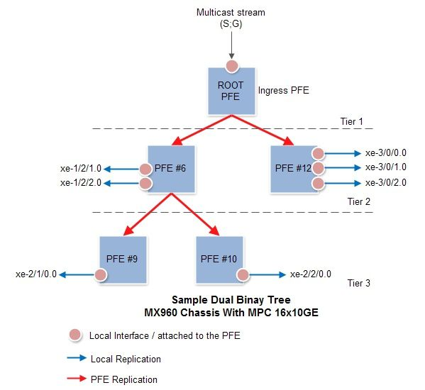 Multicast Replication - The blog of David Roy