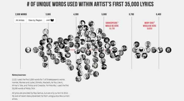 hiphop infographie