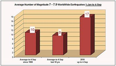 magnitude-7-to-7-9-earthquakes-4-sep-2010