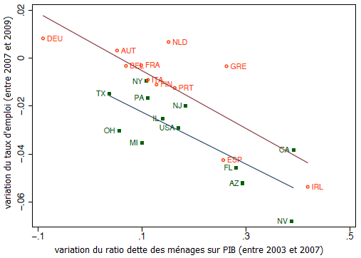 Martin-et-Philippon--correlations-variations-dette-menage.png