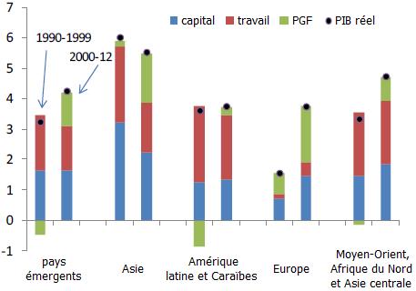 Evridiki Tsounta, Contributions à la croissance du PIB en