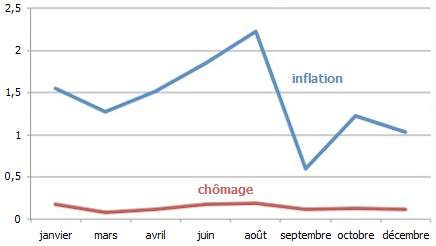 Fed--transcriptions--mots-chomage-et-inflation--Martin-Ano.png