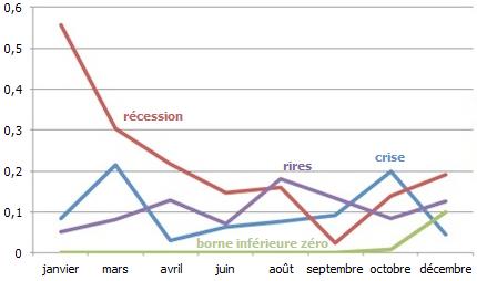 Fed--transcriptions--mots-crise-recession-borne-inferieur.png