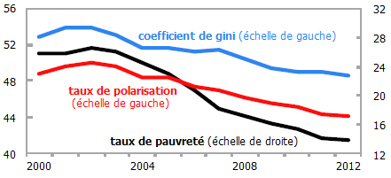 Inegalites--pauvrete-et-polarisation-en-Amerique-latine.png