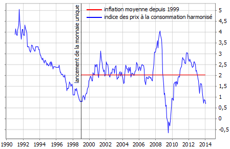 zone-euro--taux-d-inflation.png