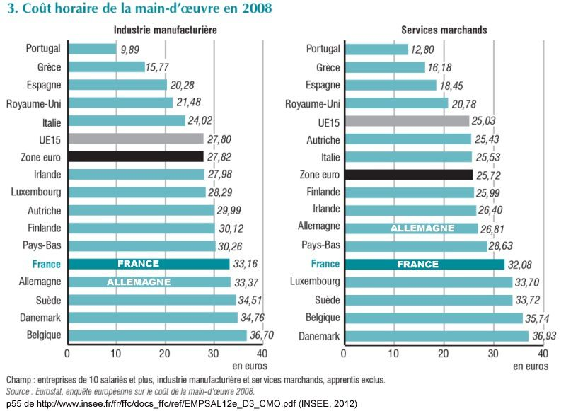 Comparaison_europeenne_cout_horaire_main_oeuvre_INSEE-2012.jpg