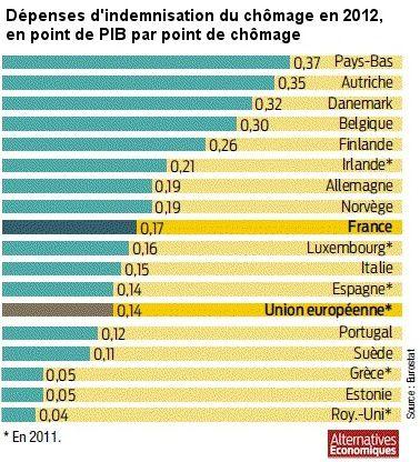 Depense_indemnisation_chomage_17_pays_Europe_2012.jpg