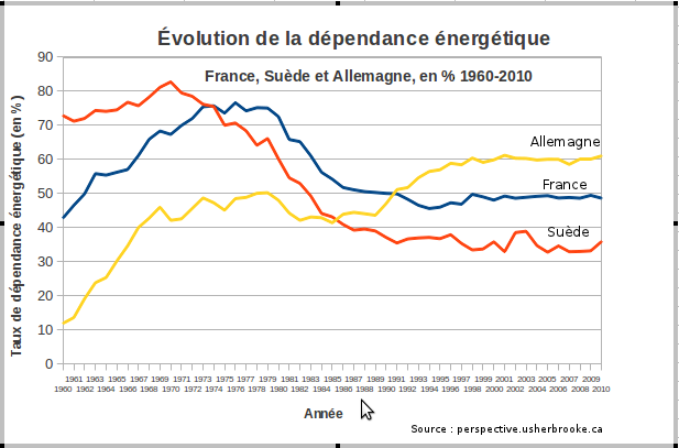 Evolution-dependance-energetique-France-Suede-Allemagne.png