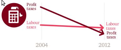 Evolution impots sur les profits 2004-2012 Paying taxes 201