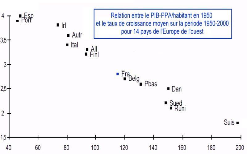La-beta-convergence-en-Europe-de-l-Ouest_1950-2000_Jean-F.jpg