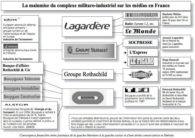 La mainmise du complexe militaro-industriel 2009