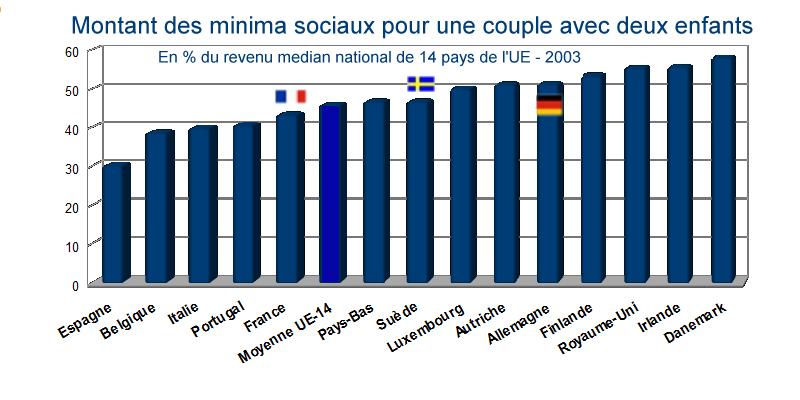 Minima sociaux pour un couple avec deux enfants-14 pays UE-