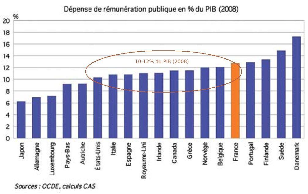 Part remuneration publique dans PIB-pays OCDE-2008 CAS-2010