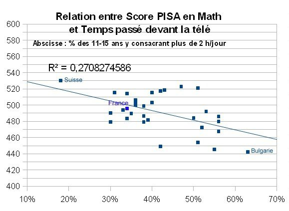 Relation_entre_score_PISA_math_-_TV_time_29_countries_dont_.jpg