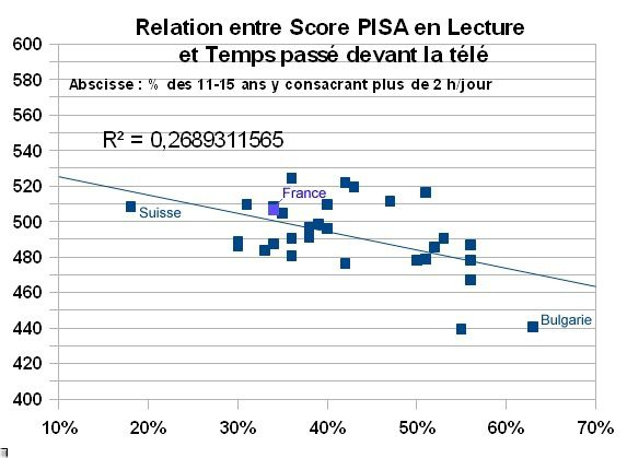Relation_entre_scores_PISA_-_TV_time_29_countries_dont_Fran.jpg