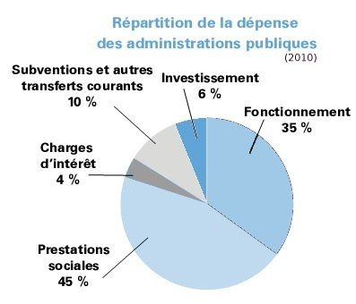 Repartition-depense-publique-2010_Gouv-2012-copie-1.jpg