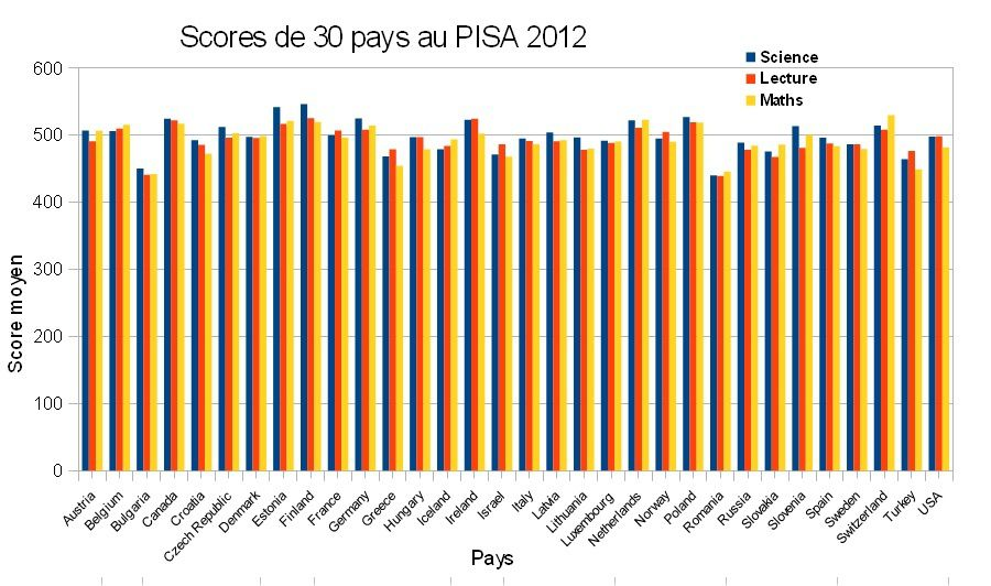 Scores_SL-M_PISA_2012_for_30_countries.jpg