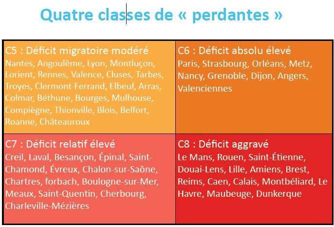 Capture-classes-de-perdantes.JPG