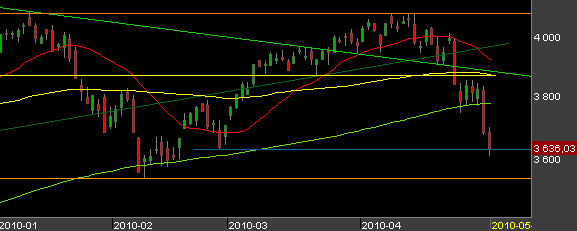 CAC-40-5-mai-2010.png
