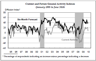 Philly-Fed-juin-2010.png