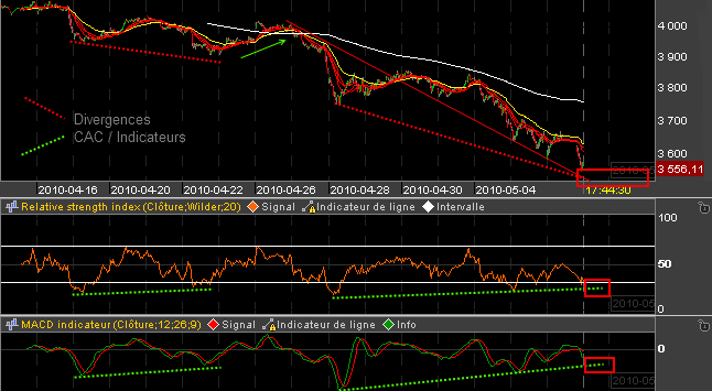 intraday-CAC--mai-2010.png