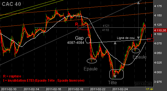 Bourse-280211.png