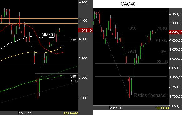 Bourse CAC 40 060411