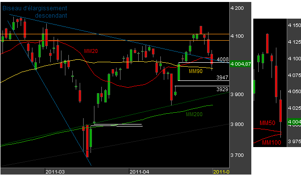 Bourse-CAC40-050511.png