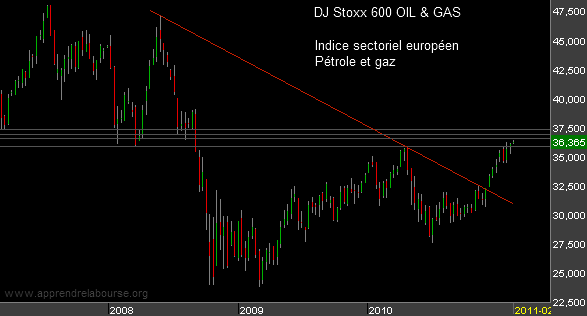 DJ-Stoxx-600-oil-and-gas.png