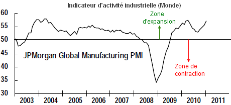 JPM-Global-Manuf-janvier-2011.png