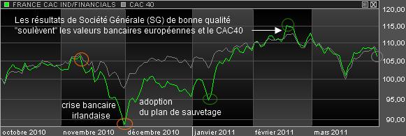 Valeurs-Bancaires-et-CAC-40.png