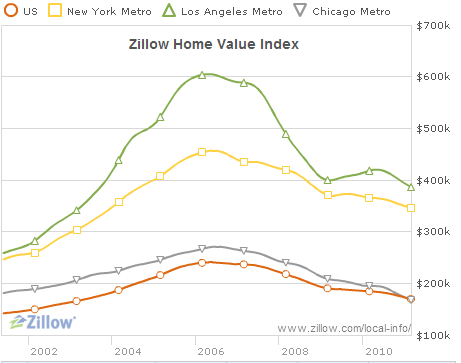 Zillow-home-value-index.png