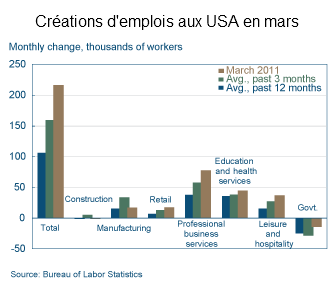 creations-d-emplois-USA-mars-2011.png