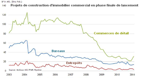 immo-commercial-USA-projets-en-phase-finale.png