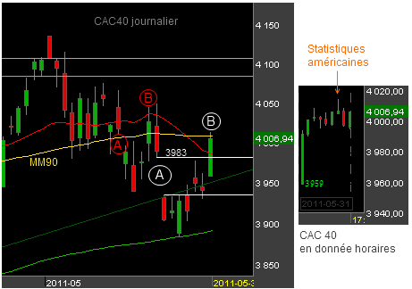 Bourse-CAC-310511.png