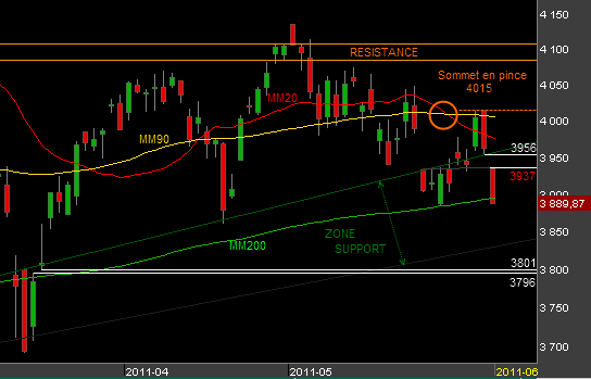 Bourse-CAC40-020611.png