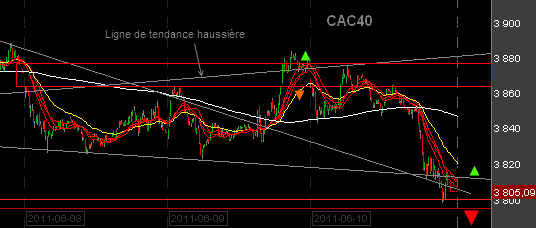 CAC-40-intraday-100611.png