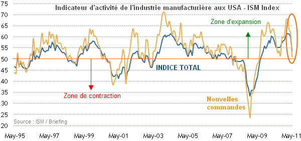 ISM-Index-Mai.png