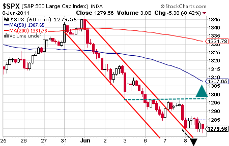 SPX-080611-intraday.png
